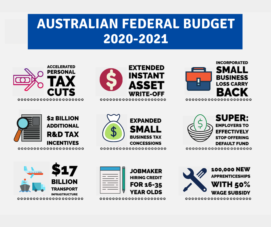 The Federal Budget of the year 2020 and what does it hold for everyone in this country
